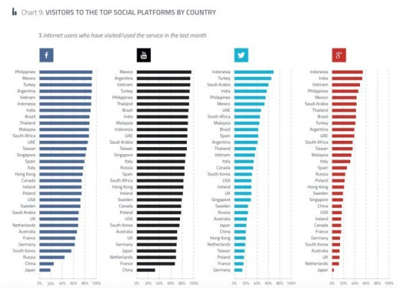 2015-Social-network-popularity-by-country-700x503